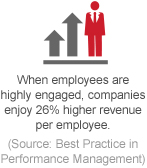 When employees are highly engaged, companies enjoy 26% higher revenue per employee.